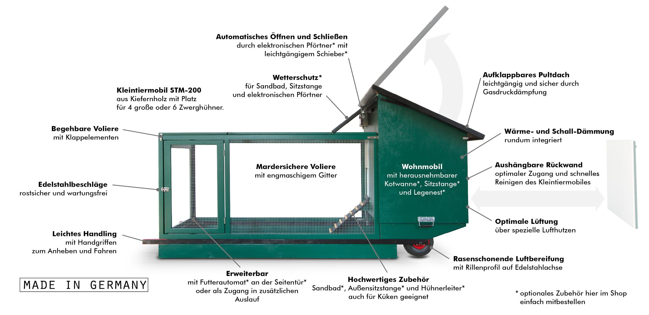Mobiler Hühnerstall Übersicht