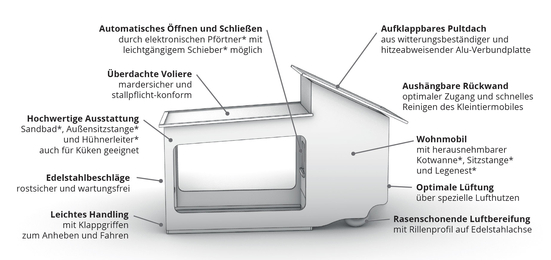 Übersicht Compact-Star-Mobiler-Hühnerstall